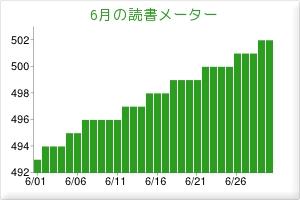 2012年6月に読んだ本(読書メーターまとめ)